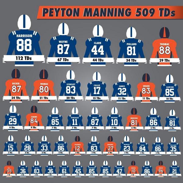 Peyton Manning TDs